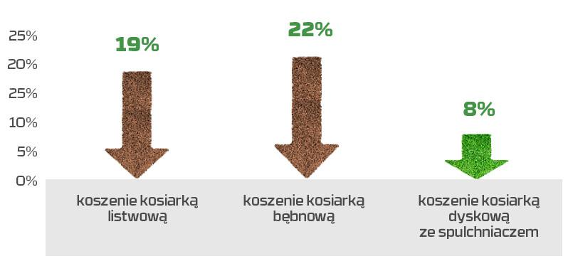 Wykres 1 Czystość Paszy 2