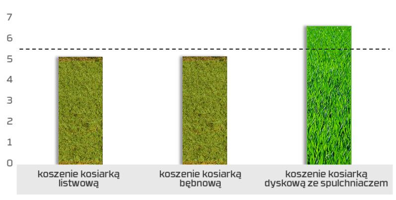 Wykres 2 Czystość Paszy B